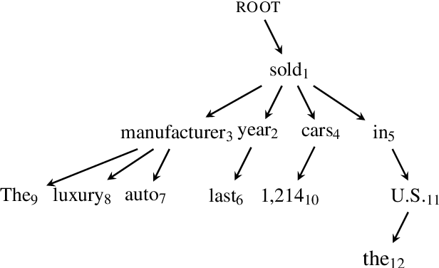 Figure 3 for Top-down Tree Long Short-Term Memory Networks