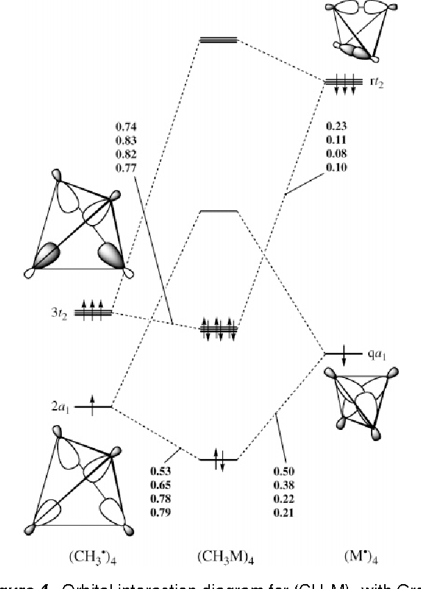 Figure 4 From Covalency In Highly Polar Bonds Structure And Bonding