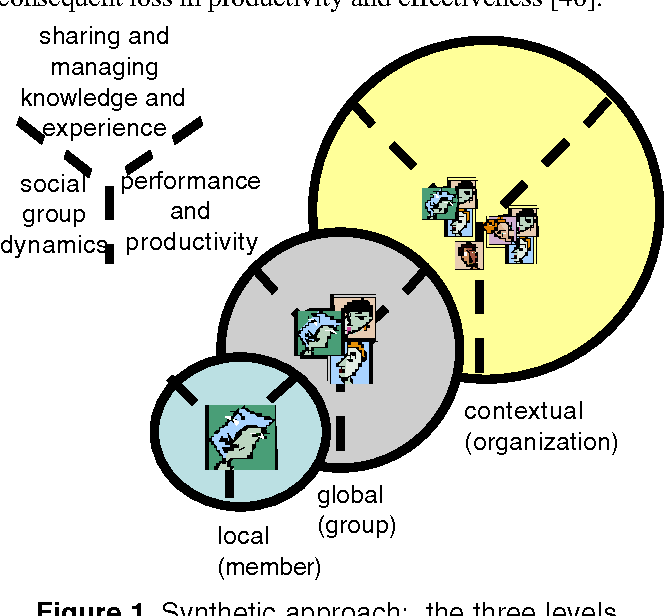 Figure 1. Synthetic approach: the three levels of analysis of groups (represented as circles) and the three themes (partitions within each circle).