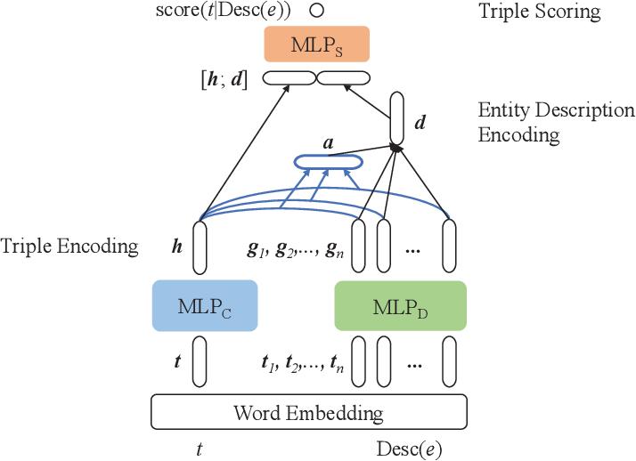 Figure 1 for DeepLENS: Deep Learning for Entity Summarization