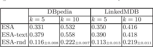 Figure 3 for DeepLENS: Deep Learning for Entity Summarization