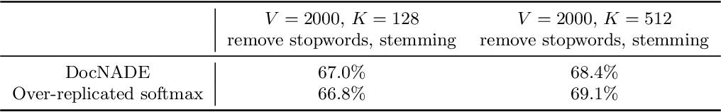 Figure 4 for Gamma Belief Networks