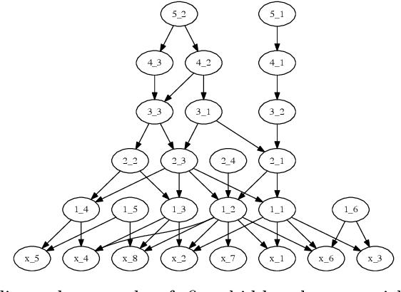 Figure 1 for Gamma Belief Networks