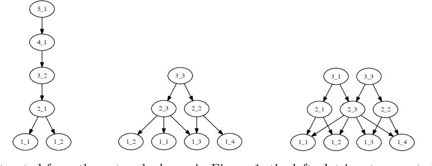 Figure 3 for Gamma Belief Networks