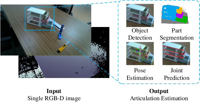 Figure 1 for Towards Real-World Category-level Articulation Pose Estimation