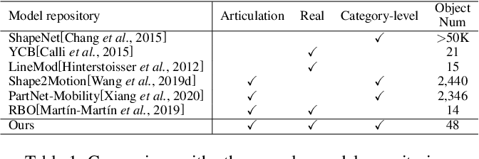 Figure 2 for Towards Real-World Category-level Articulation Pose Estimation