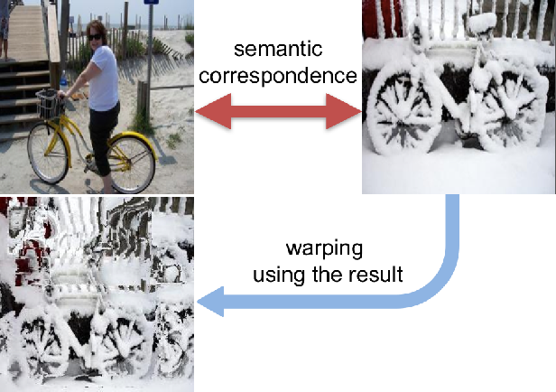 Figure 1 for SCNet: Learning Semantic Correspondence