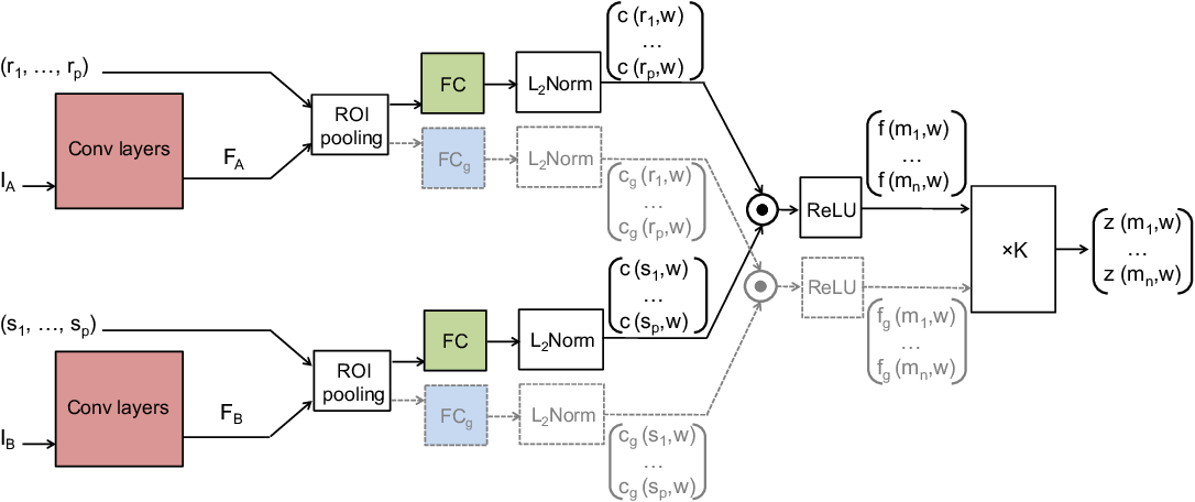 Figure 3 for SCNet: Learning Semantic Correspondence