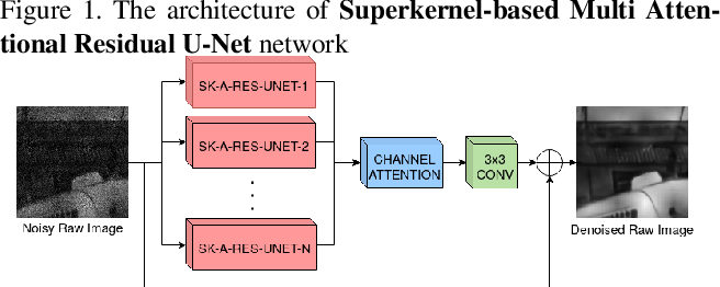 Figure 1 for Superkernel Neural Architecture Search for Image Denoising