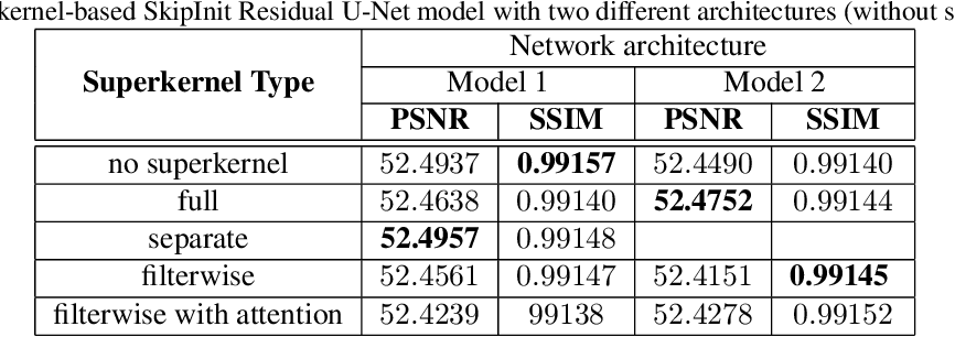Figure 4 for Superkernel Neural Architecture Search for Image Denoising