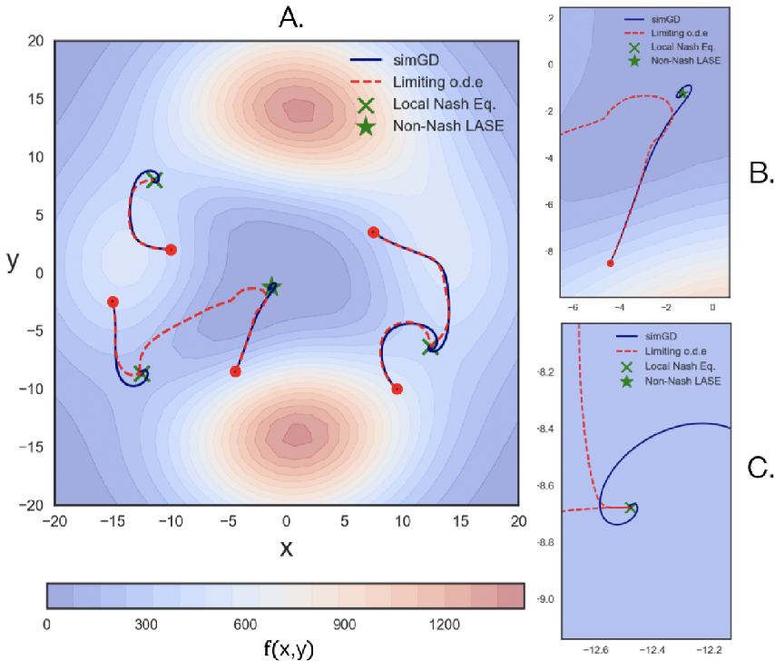 Figure 1 for On Finding Local Nash Equilibria (and Only Local Nash Equilibria) in Zero-Sum Games
