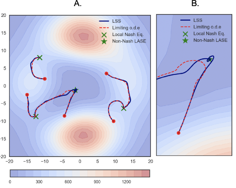 Figure 2 for On Finding Local Nash Equilibria (and Only Local Nash Equilibria) in Zero-Sum Games
