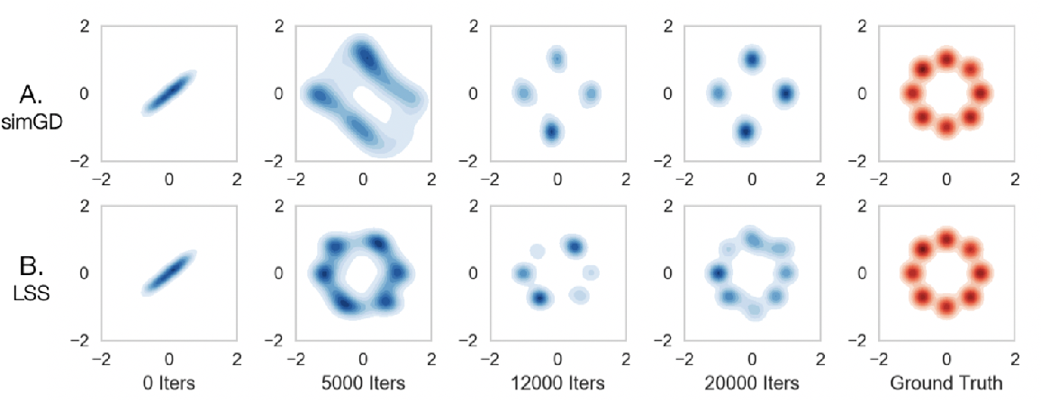 Figure 3 for On Finding Local Nash Equilibria (and Only Local Nash Equilibria) in Zero-Sum Games
