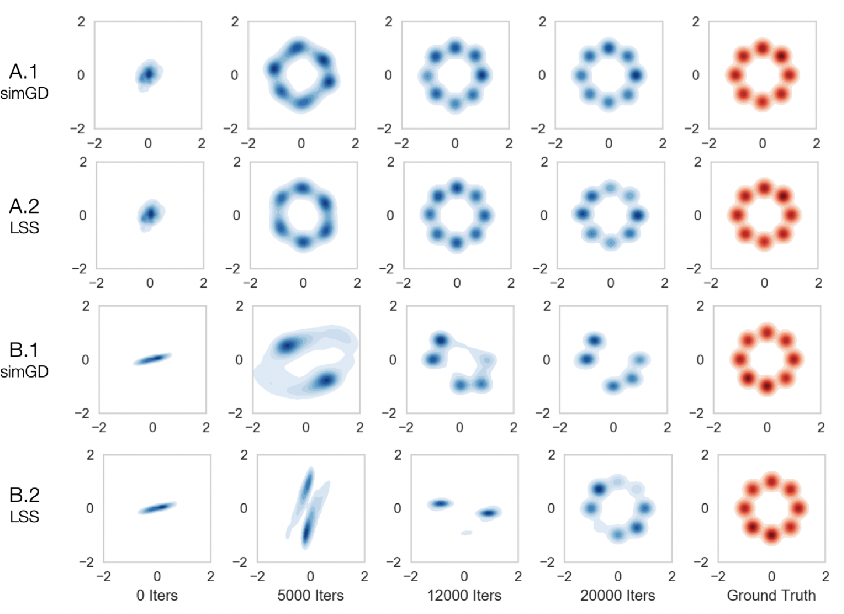 Figure 4 for On Finding Local Nash Equilibria (and Only Local Nash Equilibria) in Zero-Sum Games
