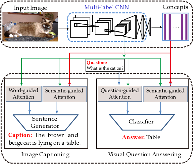 Figure 1 for Vision-to-Language Tasks Based on Attributes and Attention Mechanism