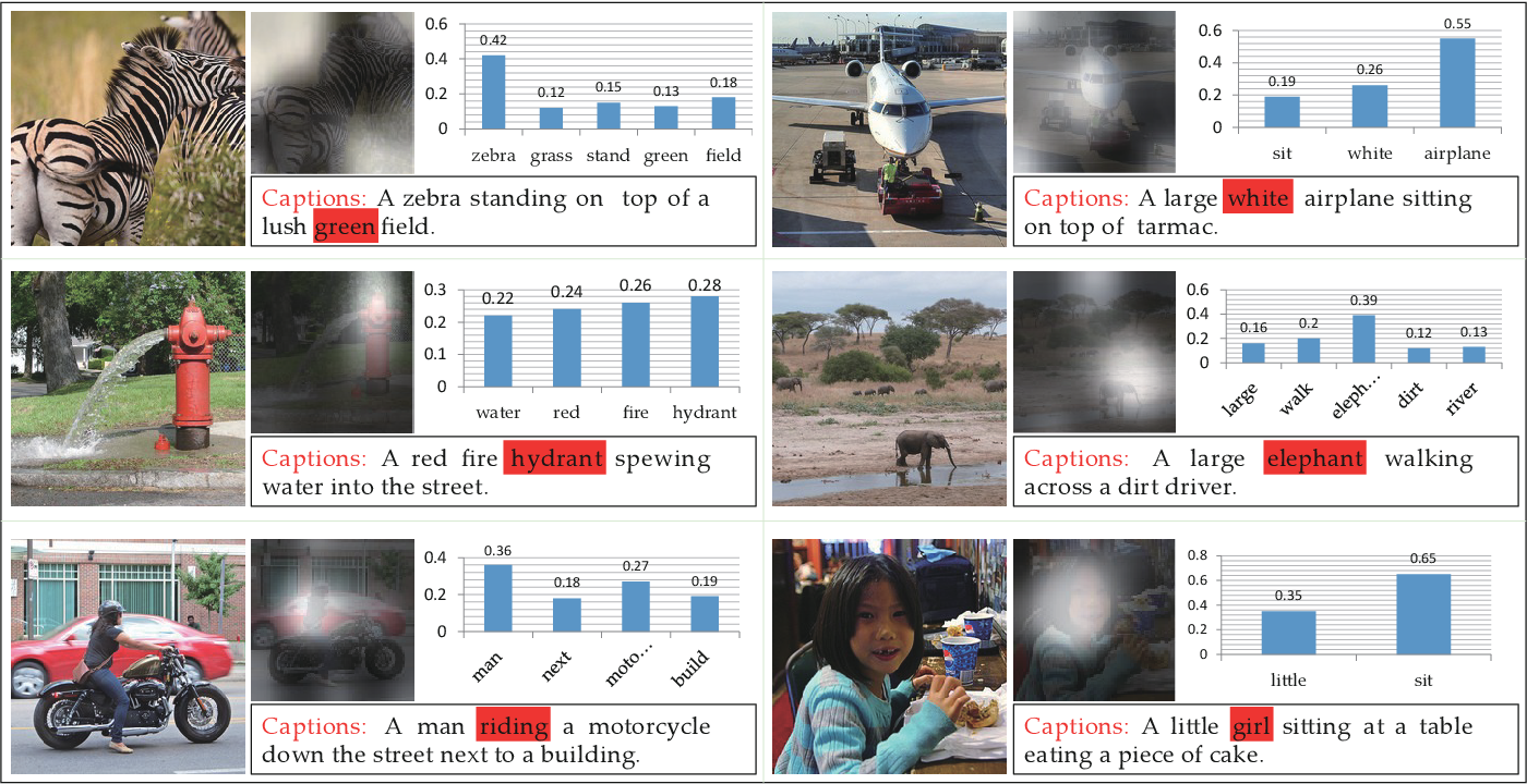 Figure 4 for Vision-to-Language Tasks Based on Attributes and Attention Mechanism