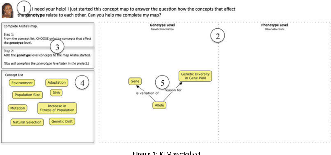 Concept Map About Evolution.Distinguishing Knowledge Integration Gains In Evolution Education