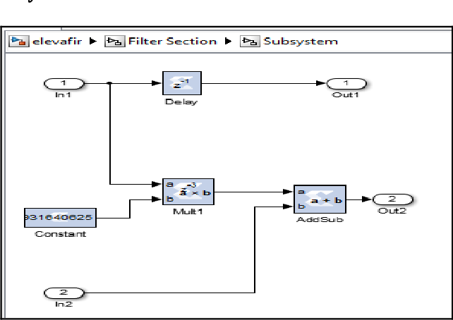 PDF] FIR Filter Designing using MATLAB Simulink and Xilinx system