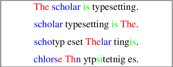 Figure 1 for Demystifying Neural Language Models' Insensitivity to Word-Order