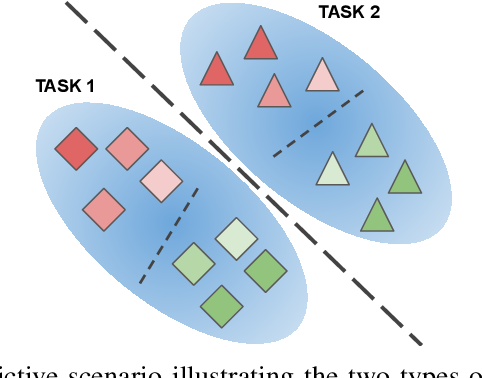 Figure 1 for On the importance of cross-task features for class-incremental learning