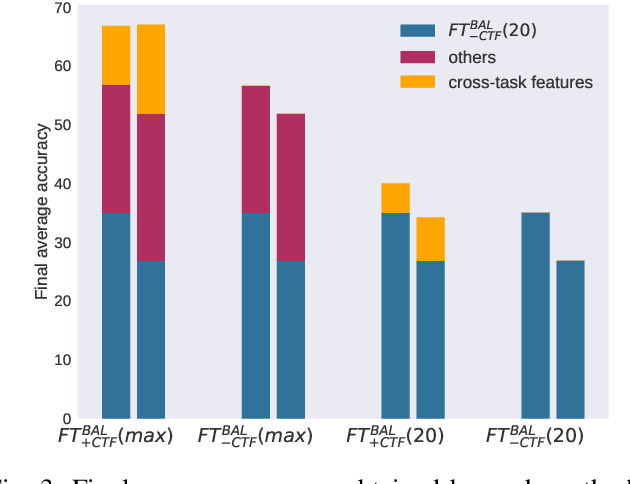 Figure 3 for On the importance of cross-task features for class-incremental learning
