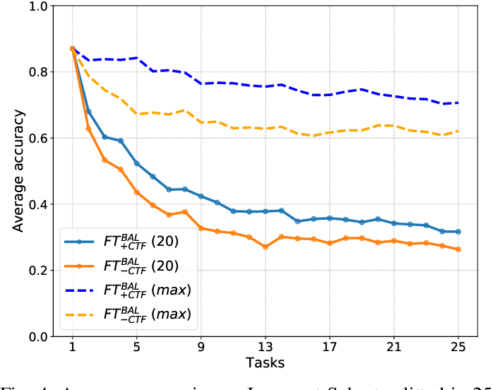Figure 4 for On the importance of cross-task features for class-incremental learning