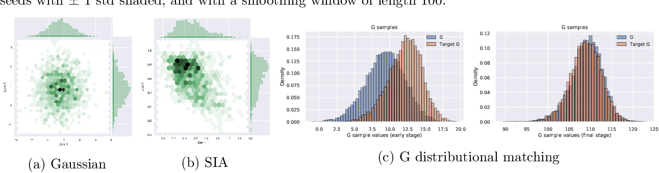 Figure 3 for Implicit Distributional Reinforcement Learning