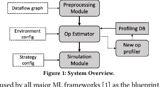 Figure 1 for Simulating Performance of ML Systems with Offline Profiling