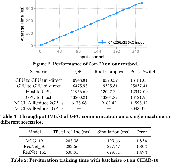 Figure 2 for Simulating Performance of ML Systems with Offline Profiling