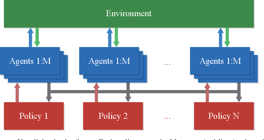 Figure 1 for Proximal Policy Optimization with Mixed Distributed Training