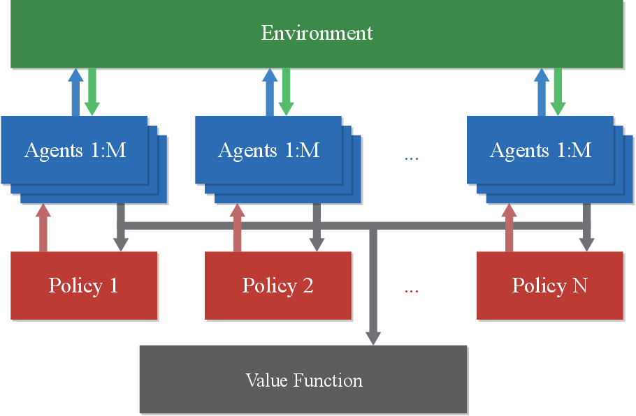 Figure 2 for Proximal Policy Optimization with Mixed Distributed Training