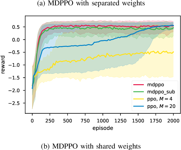 Figure 4 for Proximal Policy Optimization with Mixed Distributed Training