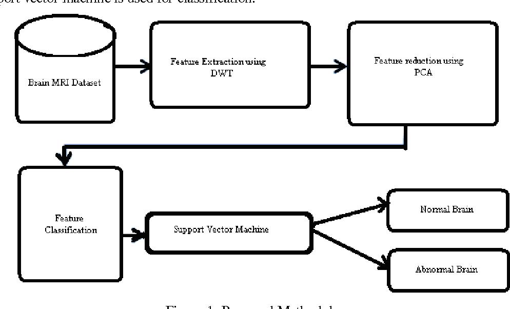 Figure 1: Proposed Methodology