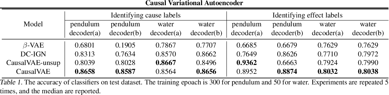 Figure 1 for CausalVAE: Structured Causal Disentanglement in Variational Autoencoder