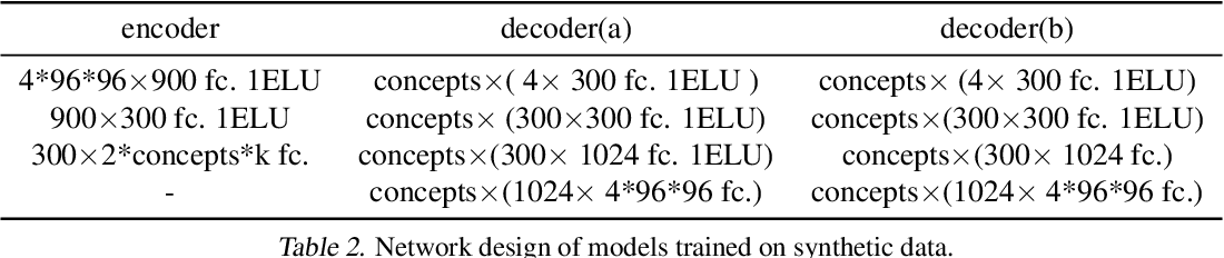 Figure 3 for CausalVAE: Structured Causal Disentanglement in Variational Autoencoder