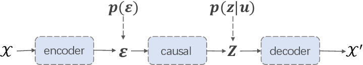 Figure 2 for CausalVAE: Structured Causal Disentanglement in Variational Autoencoder