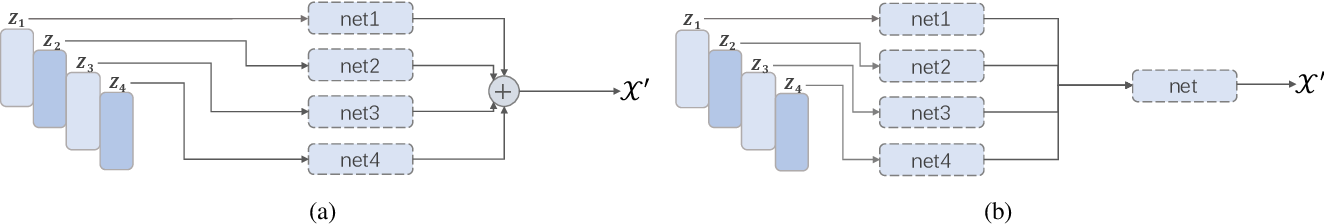 Figure 4 for CausalVAE: Structured Causal Disentanglement in Variational Autoencoder