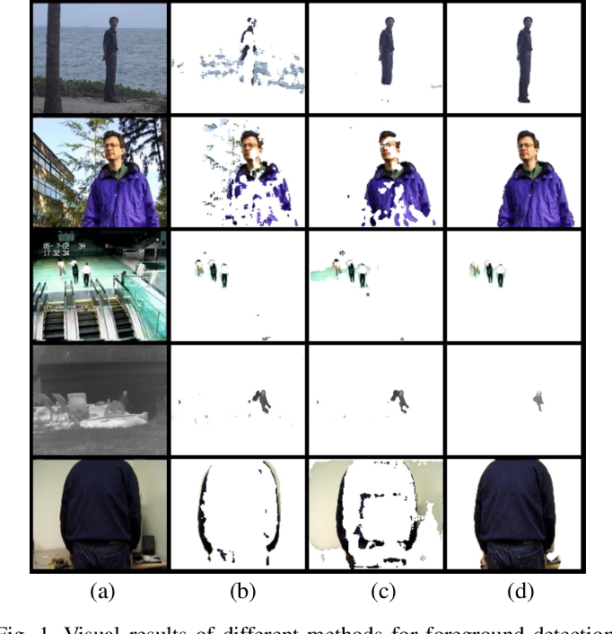 Figure 1 for Hyper RPCA: Joint Maximum Correntropy Criterion and Laplacian Scale Mixture Modeling On-the-Fly for Moving Object Detection