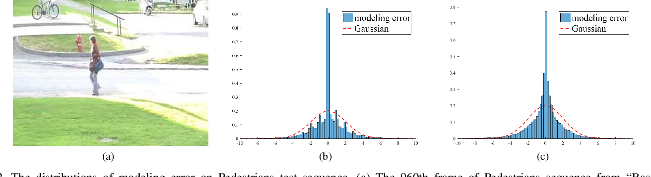 Figure 2 for Hyper RPCA: Joint Maximum Correntropy Criterion and Laplacian Scale Mixture Modeling On-the-Fly for Moving Object Detection