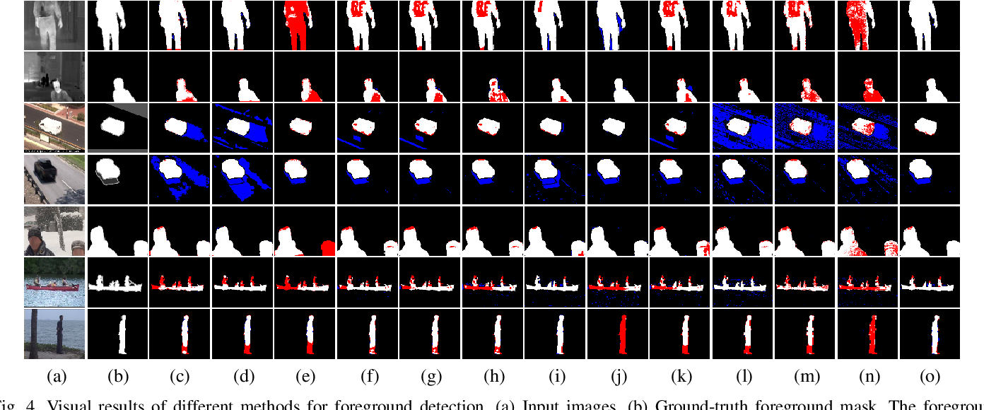 Figure 4 for Hyper RPCA: Joint Maximum Correntropy Criterion and Laplacian Scale Mixture Modeling On-the-Fly for Moving Object Detection