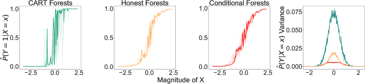 Figure 1 for Estimating Information-Theoretic Quantities with Random Forests