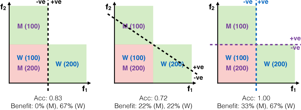 Figure 1 for From Parity to Preference-based Notions of Fairness in Classification