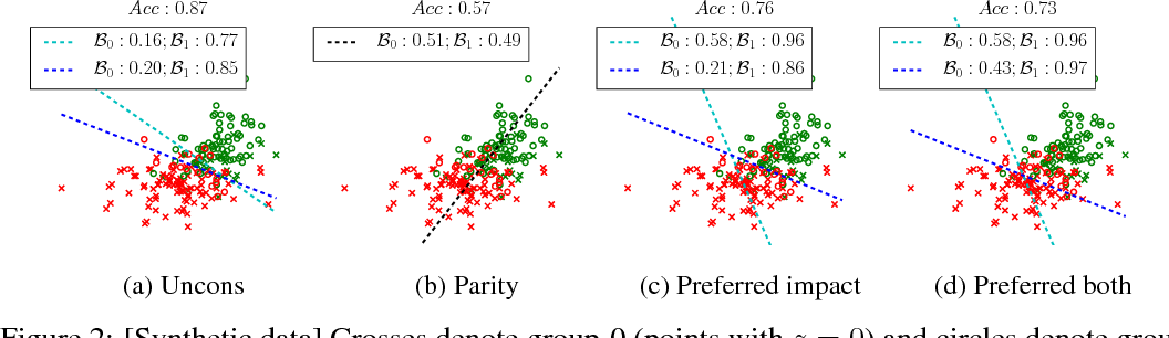 Figure 2 for From Parity to Preference-based Notions of Fairness in Classification