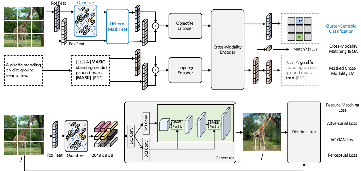 Figure 1 for X-LXMERT: Paint, Caption and Answer Questions with Multi-Modal Transformers