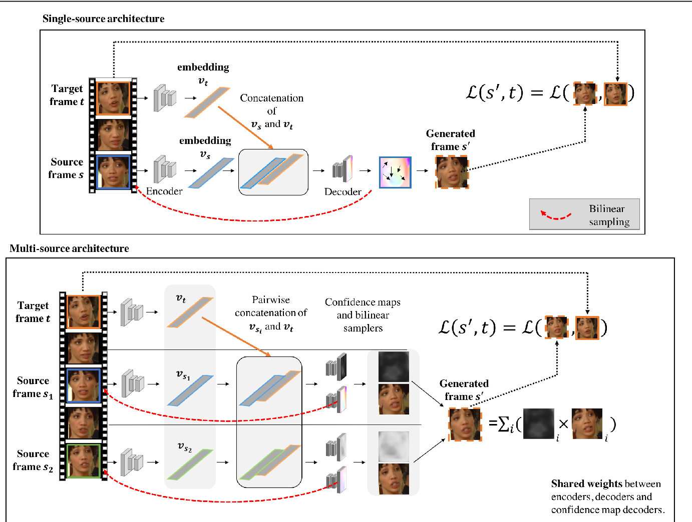 Figure 1 for Self-supervised learning of a facial attribute embedding from video