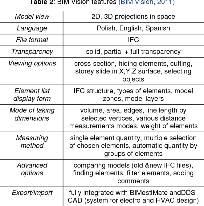PDF] BIM Open Source Software (OSS) for the documentation of