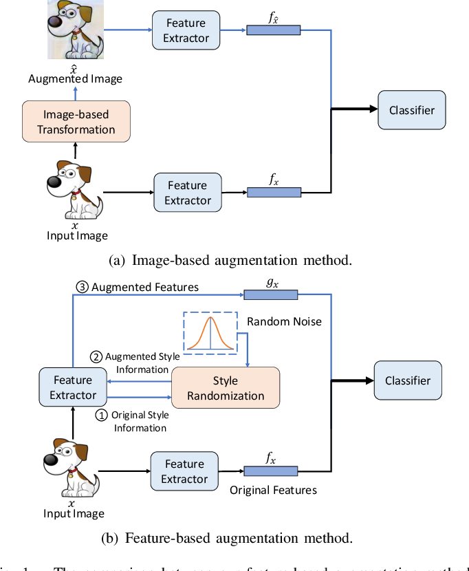 Figure 1 for Feature-based Style Randomization for Domain Generalization