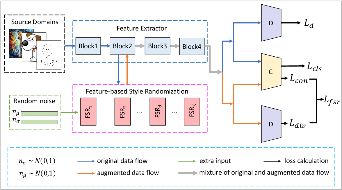 Figure 2 for Feature-based Style Randomization for Domain Generalization