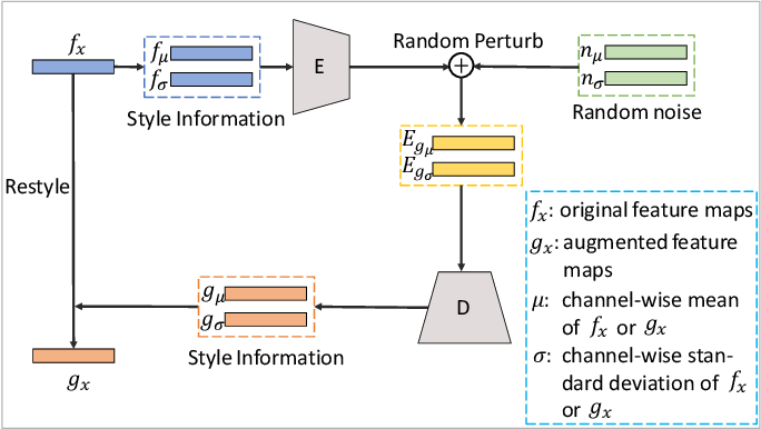 Figure 3 for Feature-based Style Randomization for Domain Generalization