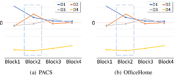Figure 4 for Feature-based Style Randomization for Domain Generalization